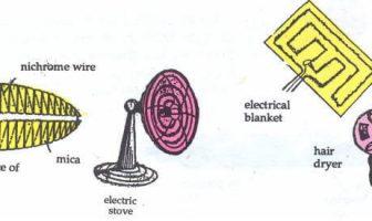 El efecto de calentamiento e iluminación de la electricidad