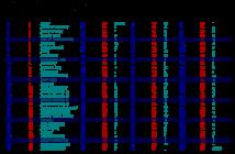 ASCII, es una tabla de caracteres para computadoras. Es un código binario utilizado por equipos electrónicos para manejar texto usando el alfabeto inglés, números y otros símbolos comunes.
