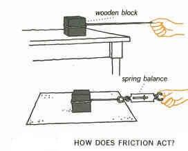¿Cómo actúa la ley de fricción?