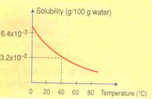 Efectos de la temperatura sobre la solubilidad