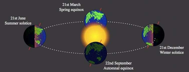 ¿Qué es un solsticio? ¿Cuándo es el primer día de invierno?