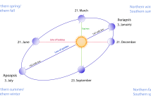 ¿Qué causa las estaciones en la Tierra? Términos y definiciones astronómicos