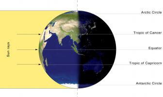 Iluminación de la Tierra por el Sol en el día de un equinoccio
